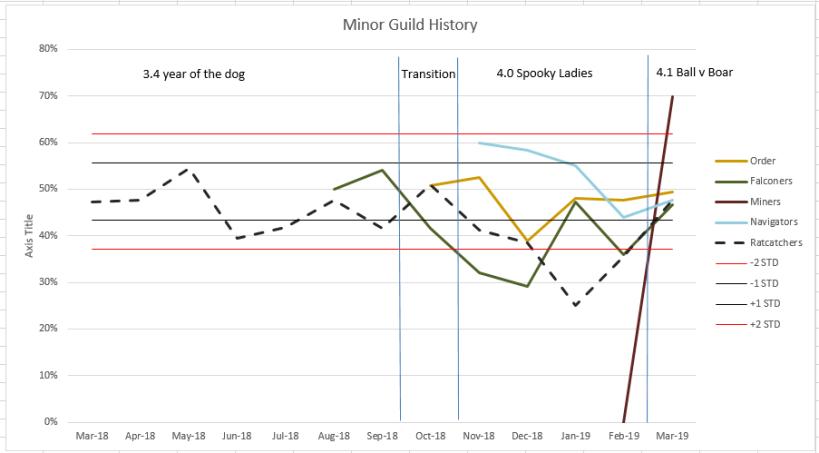 Minor Guild History